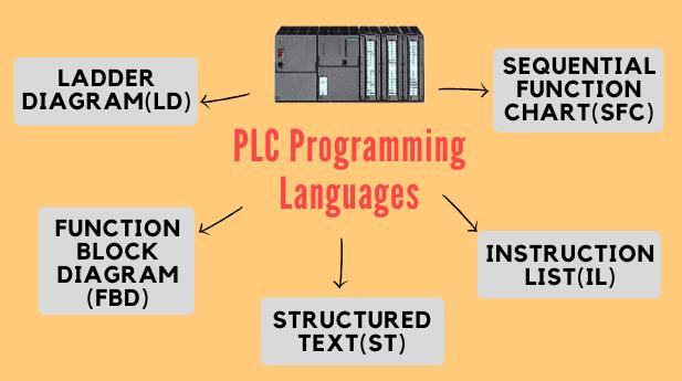 Types of PLC Programming