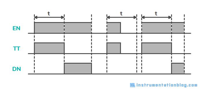 PLC Timer Instructions