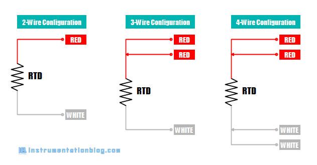 rtd configuration