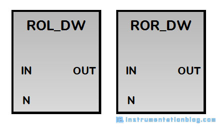 rotate instructions in plc